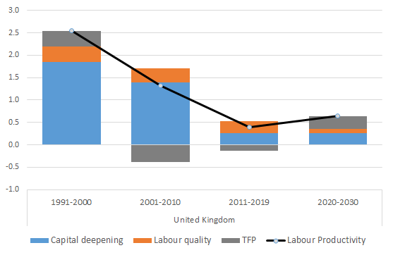 Contributions of capital deepening, labour quality increase and multifactor productivity