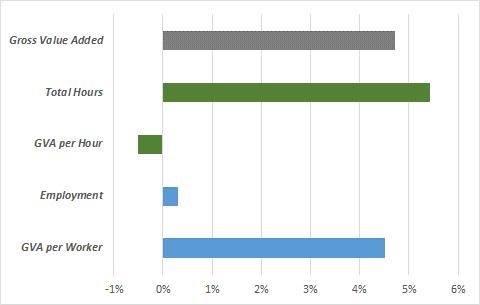 Output, Labour Input and Productivity, Q2-21 (April-June) over Q1-21 (January-March